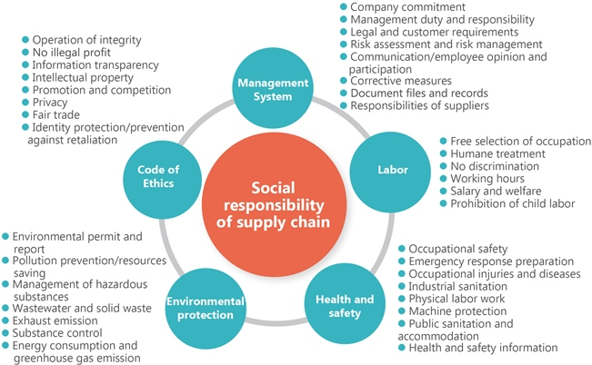 Corporate Social Responsibility of the Suppliers_img